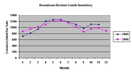 Boston Condo Inventory