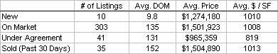Back Bay Condo Statistics