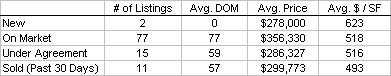 Fenway Condo Statistics
